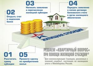 Жилищные субсидии