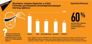 Опрос агентства Sputnik: Жители ЕС и США хотят читать российские СМИ