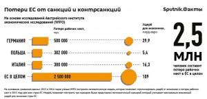 Sputnik: Евросоюз несёт большие потери от санкций против России