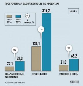 Известия: Банк России обнародовал отрасли экономики претендующие на дефолт