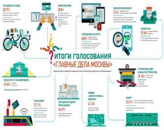 Главные дела Москвы