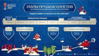 Билеты на кубок конфидерации ФИФА 2017
